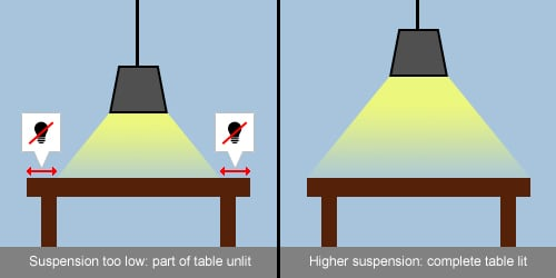 Light beam and the shape of the table
